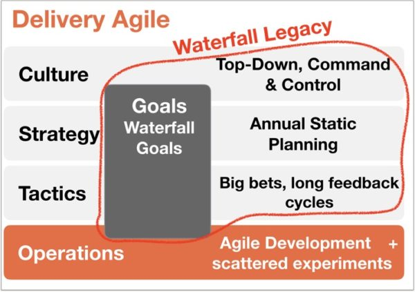 OKR and Agile: Stop Waterfall Goals