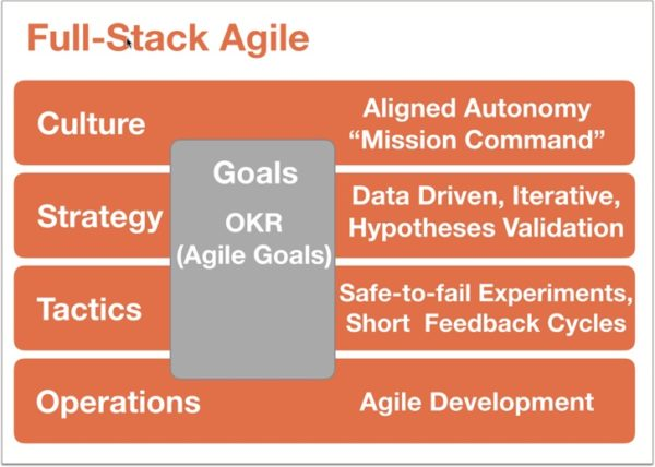 Full Stack Agile