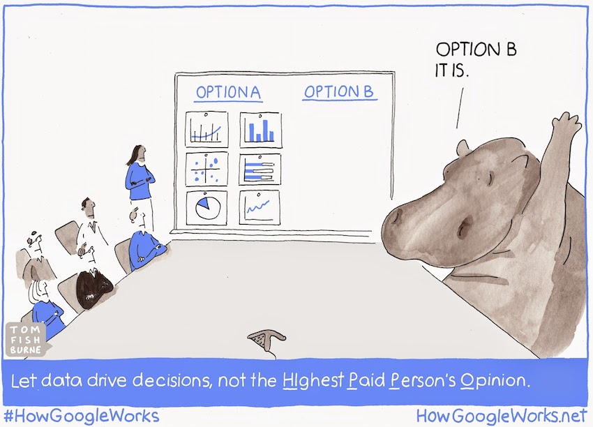 HiPPO How Google Works