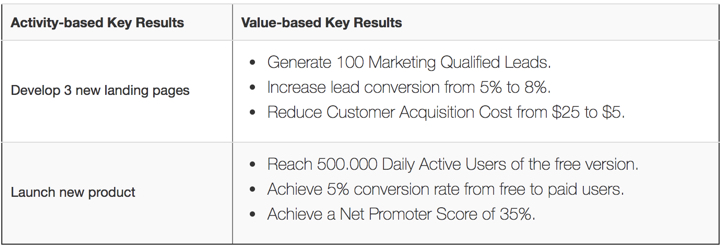 Key Result Examples