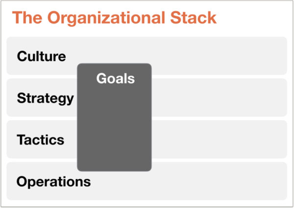 The Organizational Stack