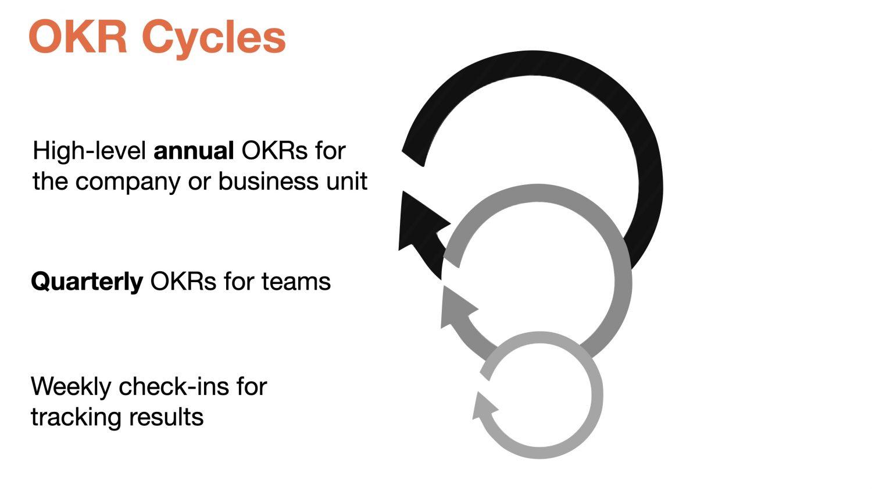 OKR_Cycles_EN