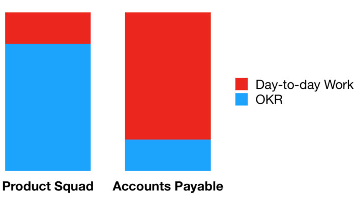 OKR_vs_Daytoday_Graph